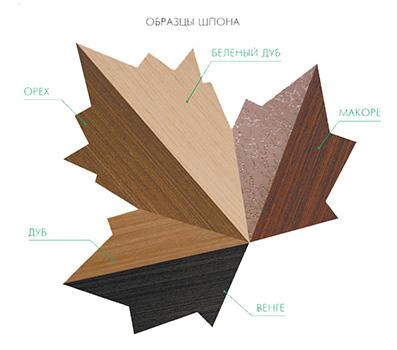 Виды материалов для изготовления дверей